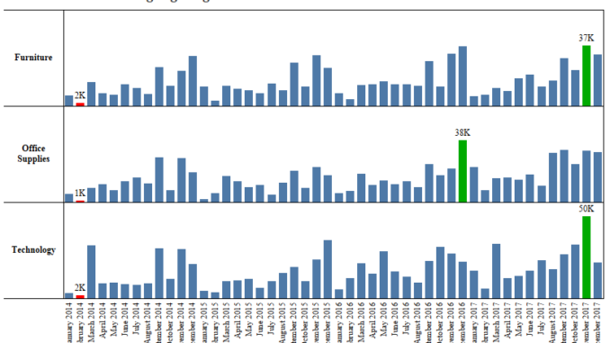 Tableau Tips : Highlighting Max and Min in the Chart – Data